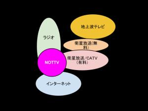 マトリックス図におけるNOTTVの立ち位置